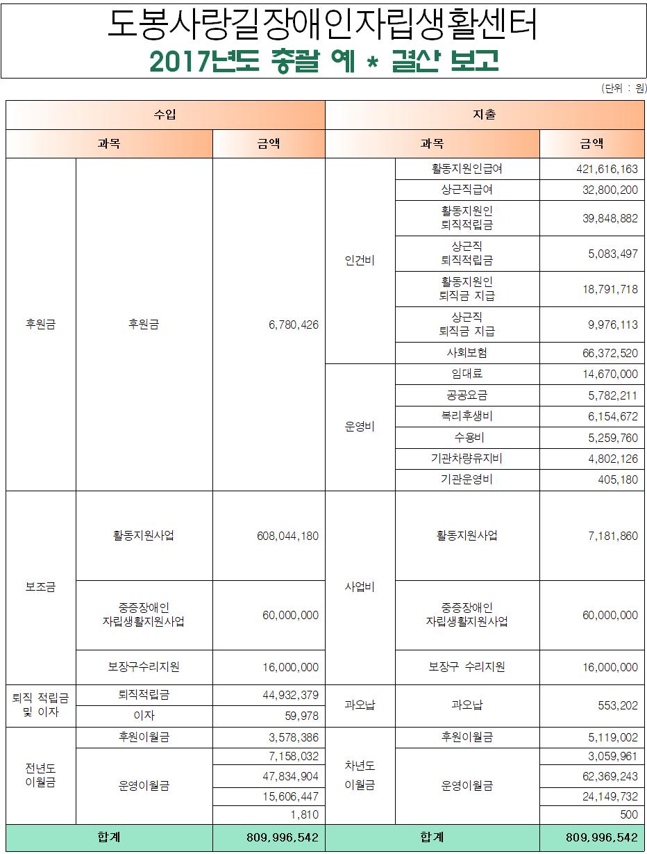 2017년도 총괄 예 결산 보고..PNG